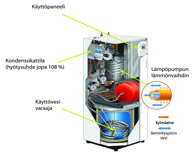 Hybrid Duo Maakaasu hybridilämmitys-sisäyksikkö