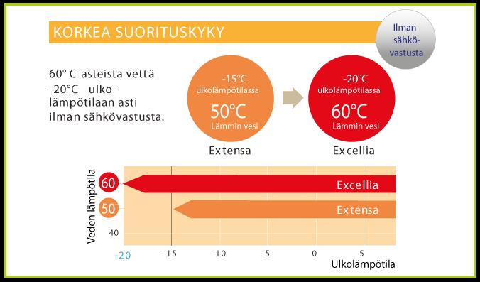 Excellia ja korkea suorituskyky matalissakin lämpötiloissa