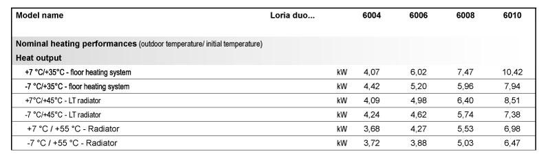 teknistä-tietoa-LORIA-DUO