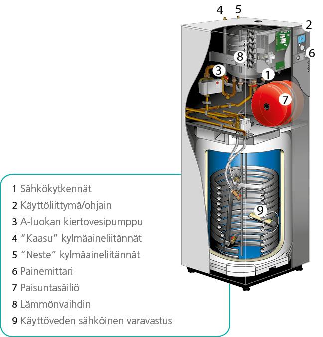 Extensa ilmavesilämpöpumppu Duo malli