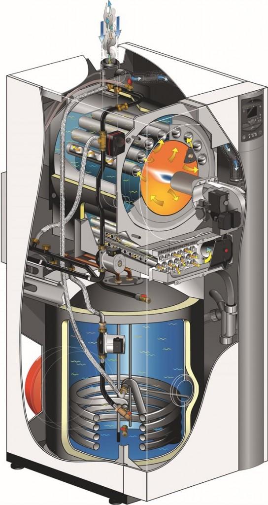 Kondenssikattilan rakenne Atlantic Axeo öljykondenssikattila aukileikattuna