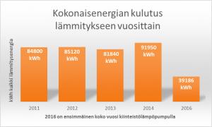 Kiinteistön lämmitys tapahtuu lämpöpumpulla 2016 alkaen ja energian kulutus on pudonnut 60%