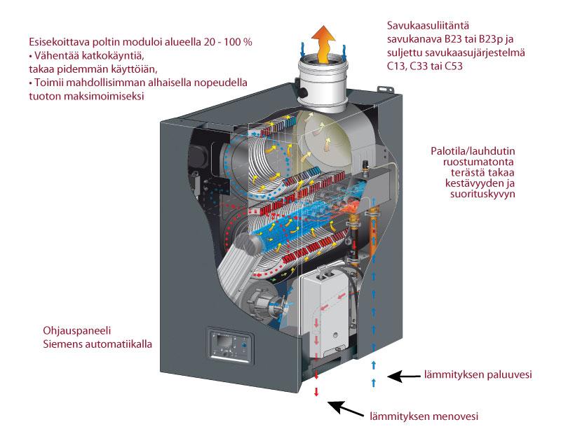 Kaasulämmitys kattilan toimintaperiaate